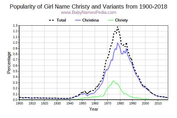 Variant Popularity Trend  for Christy  from 1900 to 2018