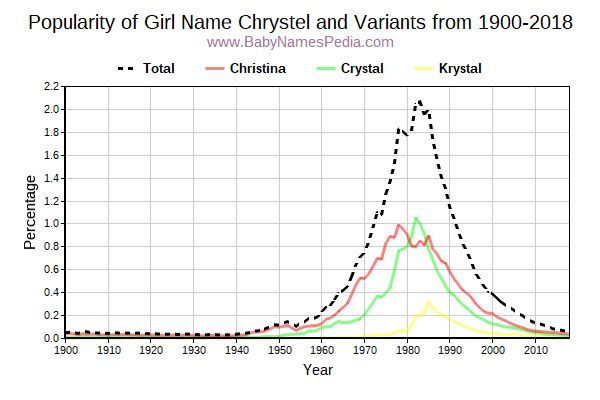 Variant Popularity Trend  for Chrystel  from 1900 to 2018