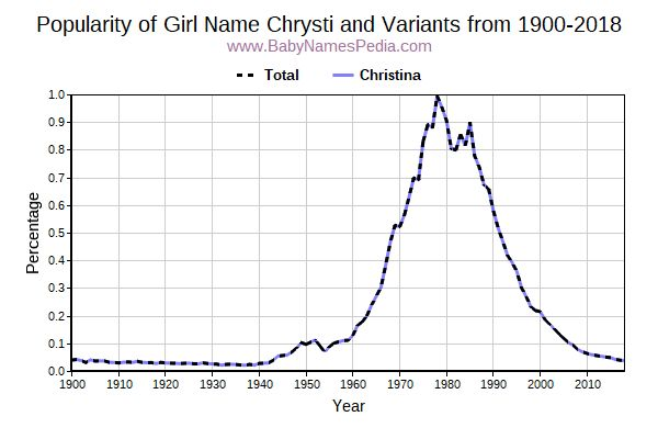 Variant Popularity Trend  for Chrysti  from 1900 to 2018