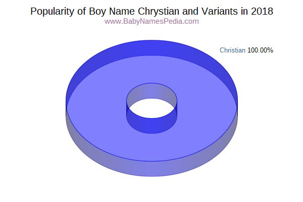 Variant Popularity Chart  for Chrystian  in 2018