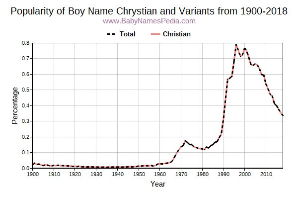 Variant Popularity Trend  for Chrystian  from 1900 to 2018