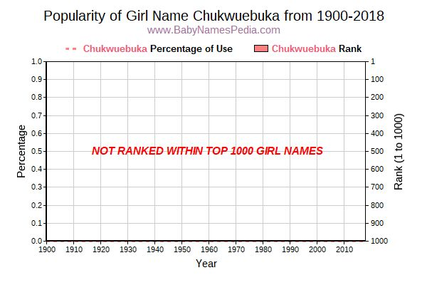Popularity Trend  for Chukwuebuka  from 1900 to 2017