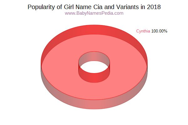 Variant Popularity Chart  for Cia  in 2015