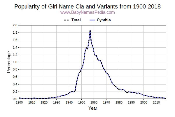 Variant Popularity Trend  for Cia  from 1900 to 2015