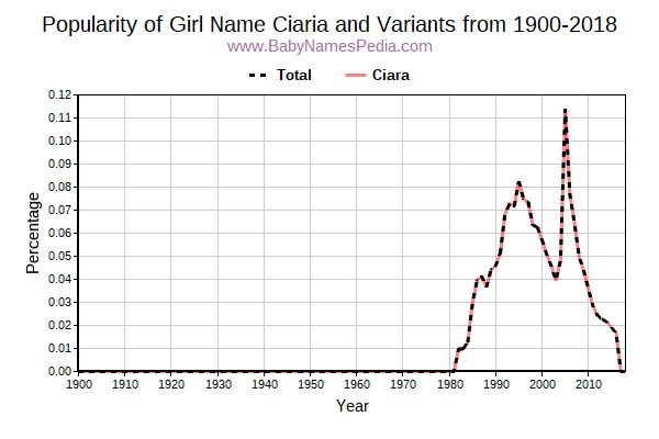 Variant Popularity Trend  for Ciaria  from 1900 to 2016