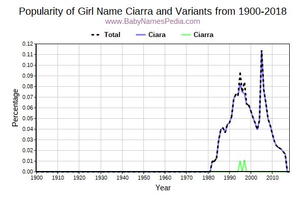 Variant Popularity Trend  for Ciarra  from 1900 to 2018