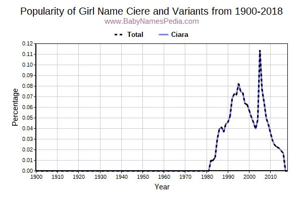 Variant Popularity Trend  for Ciere  from 1900 to 2016
