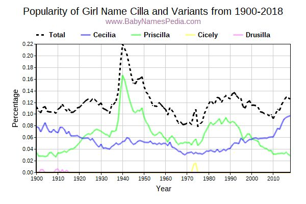 Variant Popularity Trend  for Cilla  from 1900 to 2016