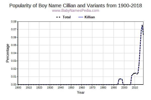 Variant Popularity Trend  for Cillian  from 1900 to 2016