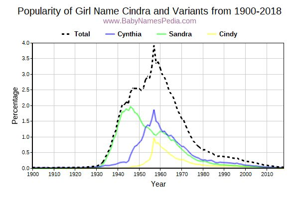 Variant Popularity Trend  for Cindra  from 1900 to 2015