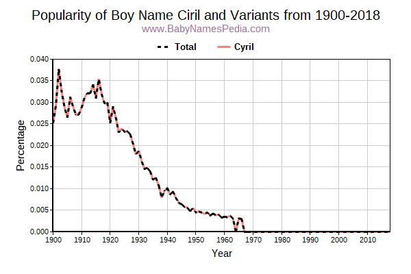 Variant Popularity Trend  for Ciril  from 1900 to 2016
