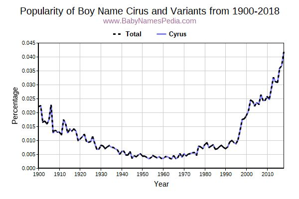 Variant Popularity Trend  for Cirus  from 1900 to 2017