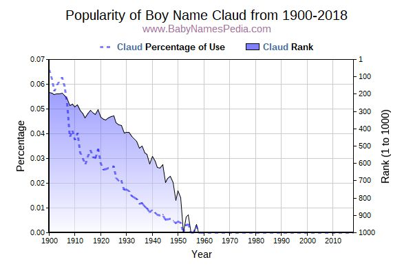 Popularity Trend  for Claud  from 1900 to 2015