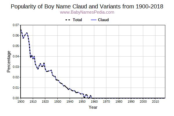 Variant Popularity Trend  for Claud  from 1900 to 2015