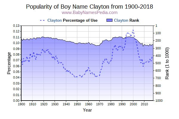 Popularity Trend  for Clayton  from 1900 to 2017