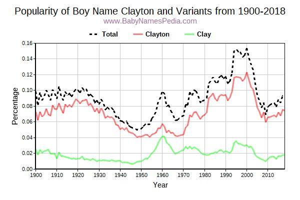 Variant Popularity Trend  for Clayton  from 1900 to 2017