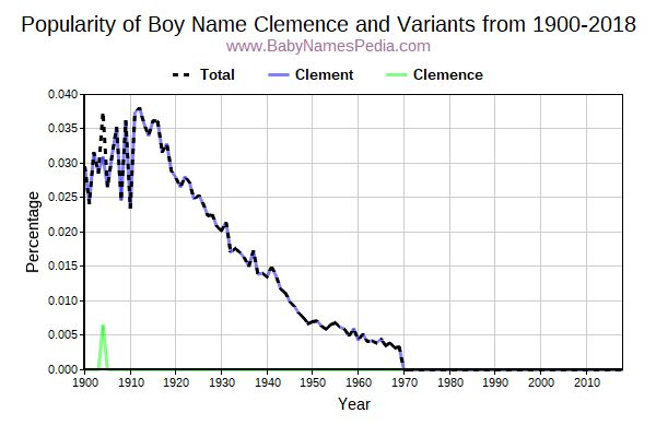 Variant Popularity Trend  for Clemence  from 1900 to 2016
