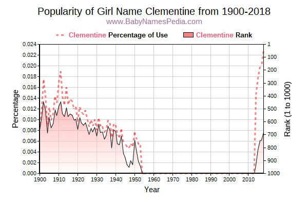 Popularity Trend  for Clementine  from 1900 to 2018