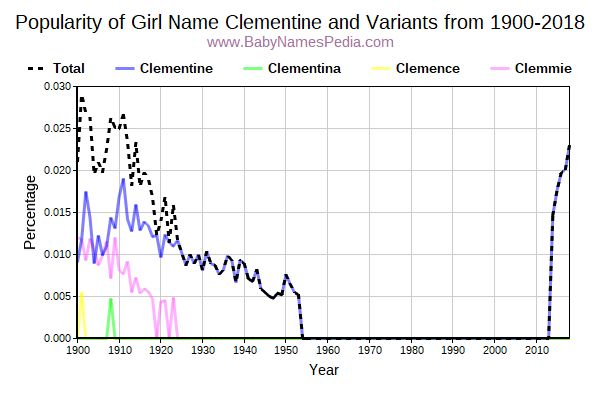 Variant Popularity Trend  for Clementine  from 1900 to 2018