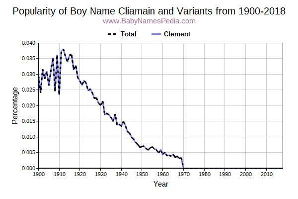 Variant Popularity Trend  for Cliamain  from 1900 to 2017