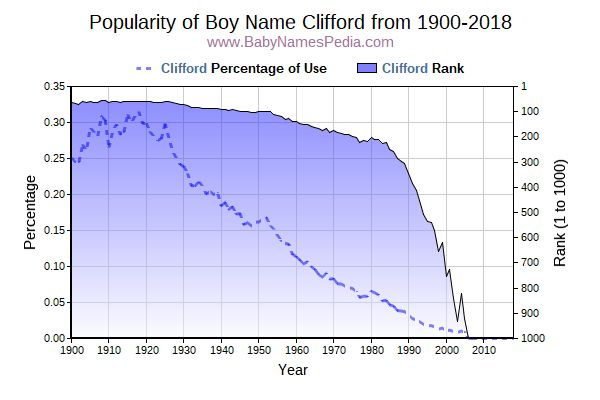 Popularity Trend  for Clifford  from 1900 to 2015