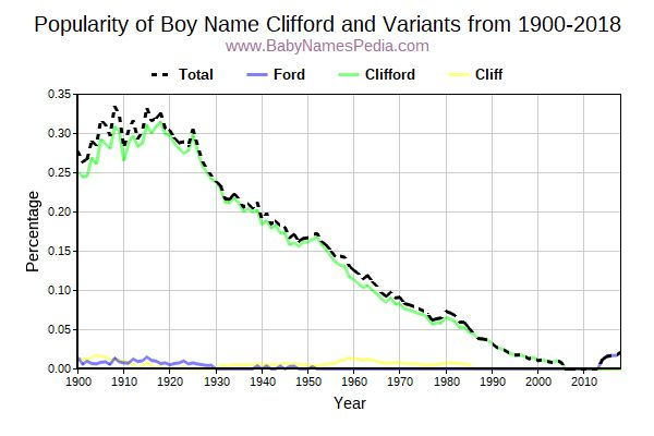 Variant Popularity Trend  for Clifford  from 1900 to 2015