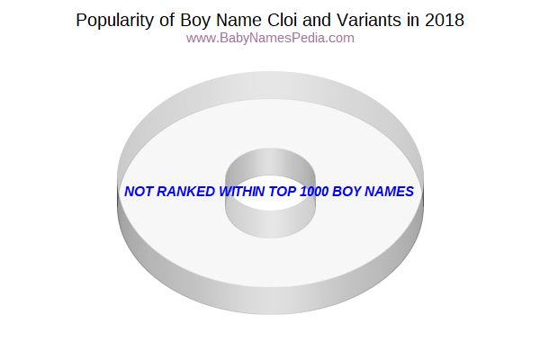 Variant Popularity Chart  for Cloi  in 2018