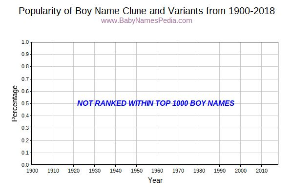 Variant Popularity Trend  for Clune  from 1900 to 2015