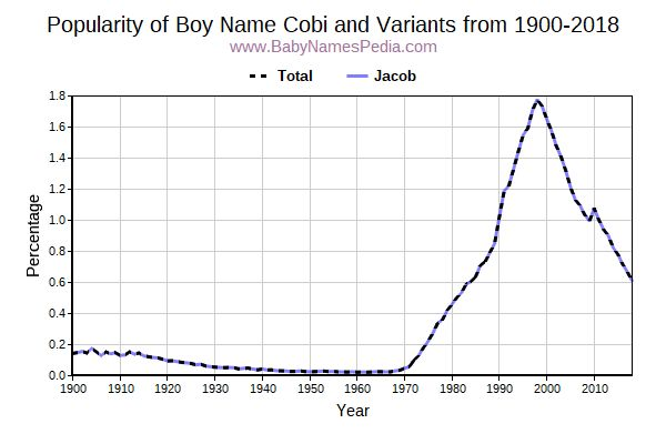 Variant Popularity Trend  for Cobi  from 1900 to 2015