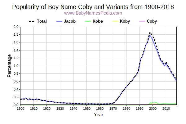 Variant Popularity Trend  for Coby  from 1900 to 2016