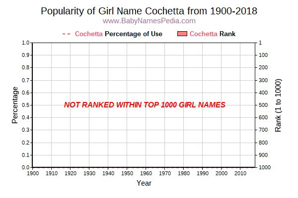 Popularity Trend  for Cochetta  from 1900 to 2018