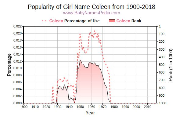 Popularity Trend  for Coleen  from 1900 to 2015