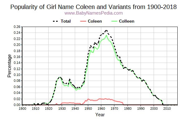 Variant Popularity Trend  for Coleen  from 1900 to 2015