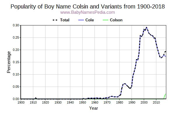 Variant Popularity Trend  for Colsin  from 1900 to 2018