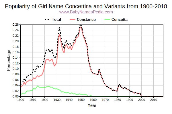 Variant Popularity Trend  for Concettina  from 1900 to 2016
