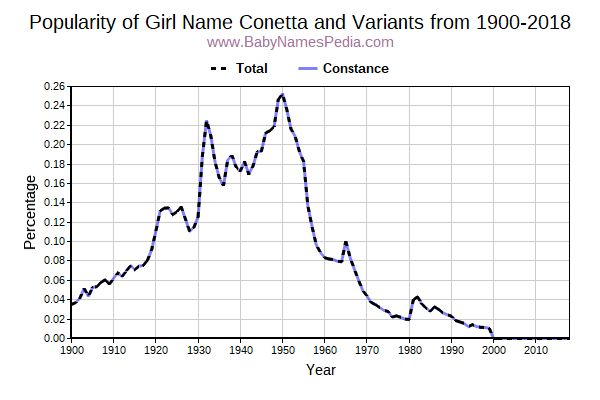 Variant Popularity Trend  for Conetta  from 1900 to 2018