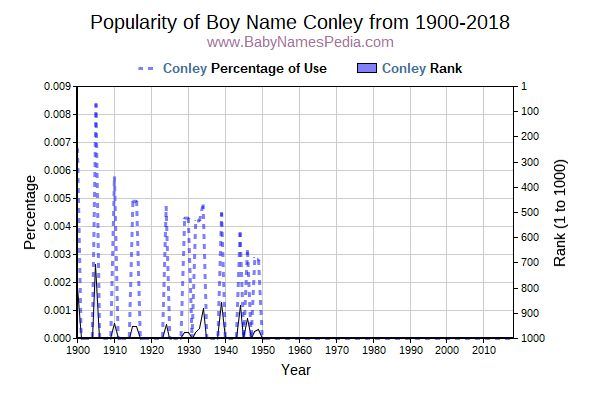 Popularity Trend  for Conley  from 1900 to 2016