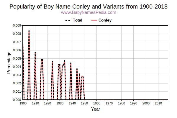 Variant Popularity Trend  for Conley  from 1900 to 2016