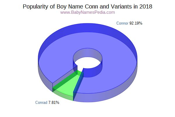 Variant Popularity Chart  for Conn  in 2018