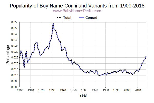 Variant Popularity Trend  for Conni  from 1900 to 2018