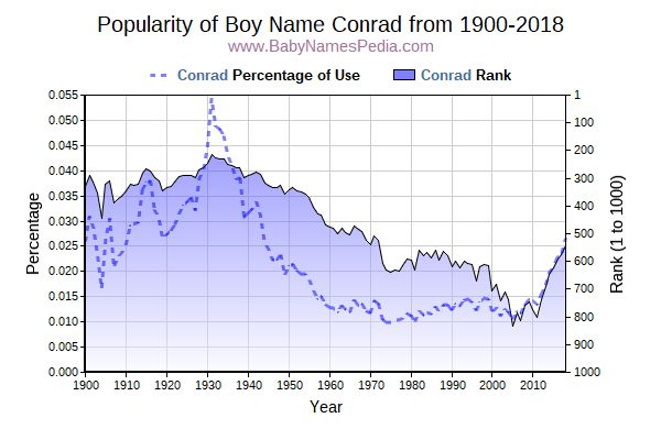 Popularity Trend  for Conrad  from 1900 to 2015
