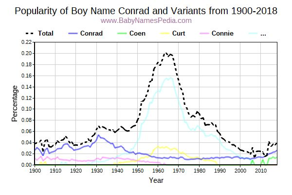 Variant Popularity Trend  for Conrad  from 1900 to 2015