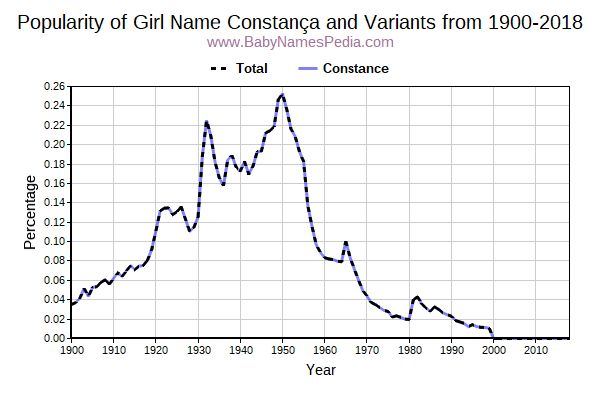 Variant Popularity Trend  for Constança  from 1900 to 2016