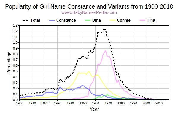Variant Popularity Trend  for Constance  from 1900 to 2016