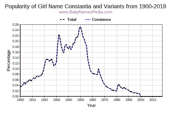 Variant Popularity Trend  for Constantia  from 1900 to 2016