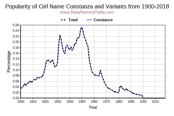 Variant Popularity Trend  for Constanza  from 1900 to 2017