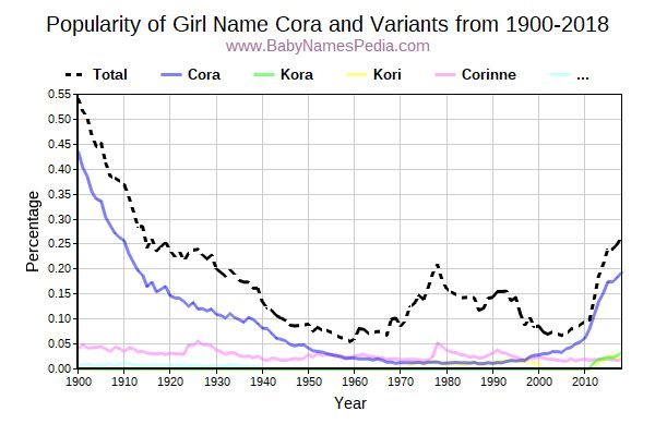 Variant Popularity Trend  for Cora  from 1900 to 2016