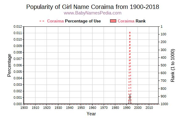 Popularity Trend  for Coraima  from 1900 to 2017