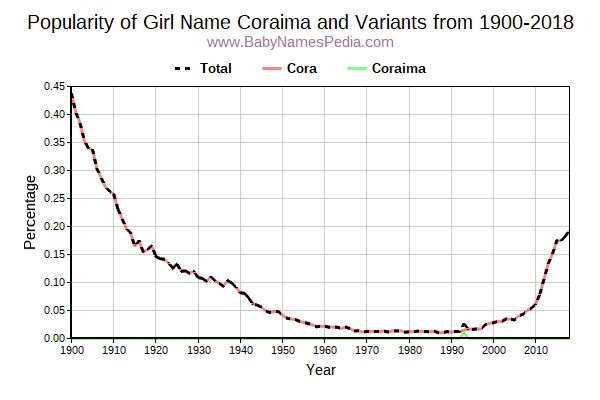 Variant Popularity Trend  for Coraima  from 1900 to 2017