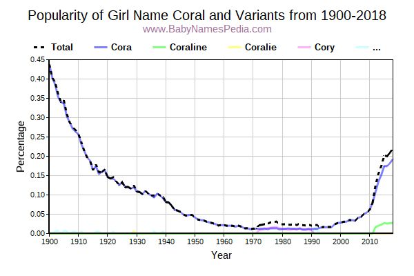 Variant Popularity Trend  for Coral  from 1900 to 2016